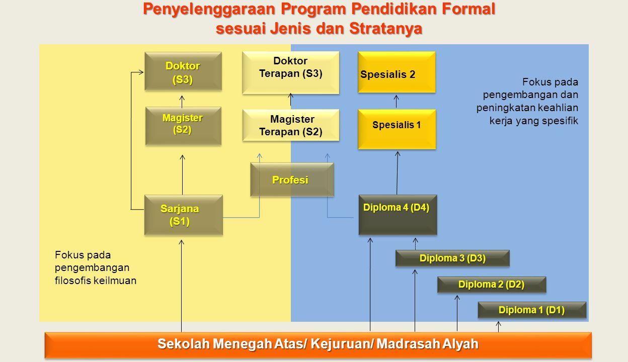 Spesialis 1 Spesialis 2 Sekolah Menegah Atas/ Kejuruan/ Madrasah Alyah Sarjana (S1) Magister (S2) Doktor (S3) Diploma 4 (D4) Magister Terapan (S2) Doktor Terapan (S3) Doktor Terapan (S3) Diploma 1 (D1) Diploma 3 (D3) Diploma 2 (D2) Penyelenggaraan Program Pendidikan Formal sesuai Jenis dan Stratanya Fokus pada pengembangan dan peningkatan keahlian kerja yang spesifik Fokus pada pengembangan filosofis keilmuan Profesi
