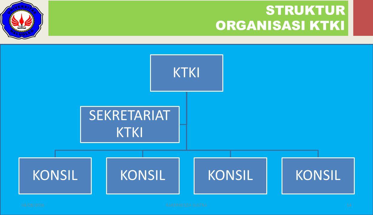 KTKI KONSIL SEKRETARIAT KTKI STRUKTUR ORGANISASI KTKI 04/08/201614RAKERKESDA SULTRA