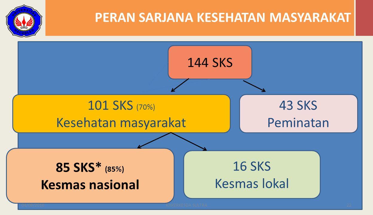 PERAN SARJANA KESEHATAN MASYARAKAT 04/08/201622RAKERKESDA SULTRA 144 SKS 101 SKS (70%) Kesehatan masyarakat 43 SKS Peminatan 85 SKS* (85%) Kesmas nasional 16 SKS Kesmas lokal