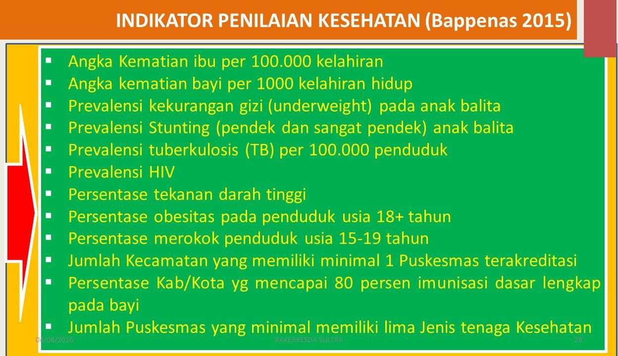 INDIKATOR PENILAIAN KESEHATAN (Bappenas 2015)  Angka Kematian ibu per 100.000 kelahiran  Angka kematian bayi per 1000 kelahiran hidup  Prevalensi kekurangan gizi (underweight) pada anak balita  Prevalensi Stunting (pendek dan sangat pendek) anak balita  Prevalensi tuberkulosis (TB) per 100.000 penduduk  Prevalensi HIV  Persentase tekanan darah tinggi  Persentase obesitas pada penduduk usia 18+ tahun  Persentase merokok penduduk usia 15-19 tahun  Jumlah Kecamatan yang memiliki minimal 1 Puskesmas terakreditasi  Persentase Kab/Kota yg mencapai 80 persen imunisasi dasar lengkap pada bayi  Jumlah Puskesmas yang minimal memiliki lima Jenis tenaga Kesehatan 04/08/201628RAKERKESDA SULTRA