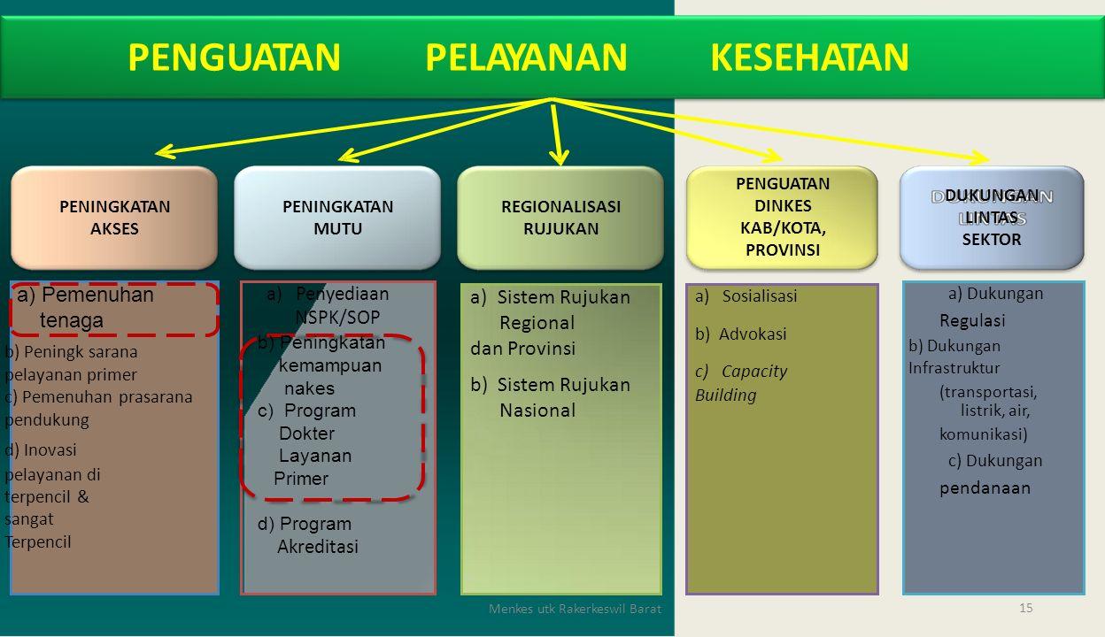 b)Peningkatan kemampuan nakes c)Program Dokter Layanan Primer a) Pemenuhan tenaga a) Pemenuhan tenaga PENGUATANPELAYANANKESEHATAN PENGUATAN DINKES KAB/KOTA, PROVINSI DUKUNGAN LINTAS SEKTOR PENINGKATAN AKSES PENINGKATAN MUTU REGIONALISASI RUJUKAN Regulasi (transportasi, komunikasi) pendanaan Akreditasi Menkes utk Rakerkeswil Barat 15 a) Dukungan b) Dukungan Infrastruktur listrik, air, c) Dukungan a) Sosialisasi b) Advokasi c) Capacity Building a)Sistem Rujukan Regional dan Provinsi b) Sistem Rujukan Nasional a) Penyediaan NSPK/SOP b) Peningkatan kemampuan nakes c) Program Dokter Layanan Primer d) Program b) Peningk sarana pelayanan primer c) Pemenuhan prasarana pendukung d) Inovasi pelayanan di terpencil & sangat Terpencil