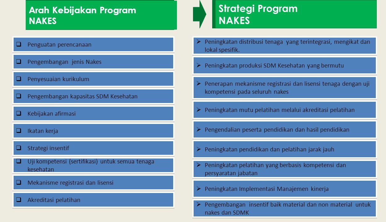 Arah Kebijakan Program NAKES Strategi Program NAKES  Penguatan perencanaan  Pengembangan jenis Nakes  Penyesuaian kurikulum  Pengembangan kapasitas SDM Kesehatan  Kebijakan afirmasi  Ikatan kerja  Strategi insentif  Uji kompetensi (sertifikasi) untuk semua tenaga kesehatan  Mekanisme registrasi dan lisensi  Akreditasi pelatihan  Peningkatan distribusi tenaga yang terintegrasi, mengikat dan lokal spesifik.