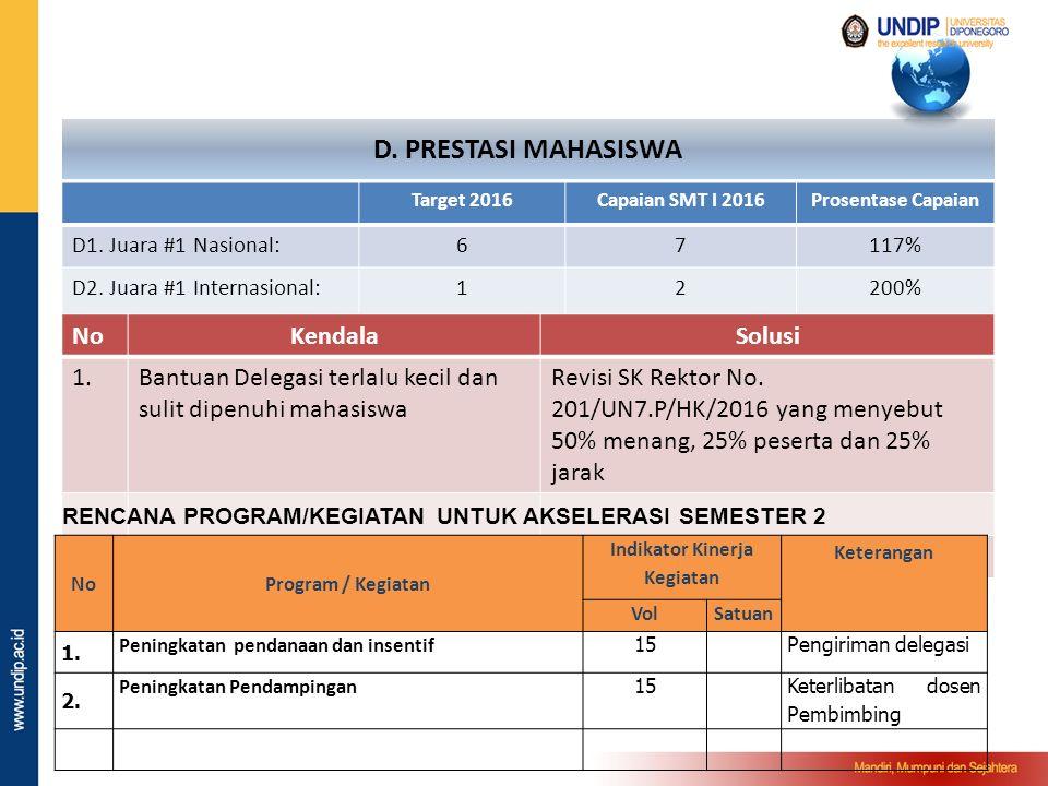 C. AFIRMASI MASYARAKAT MISKIN TERTINGGAL Action Plan / Kebijakan Unit Kerja 1.Bidik Misi S1 D3 Jumlah Mahasiswa Bidik Misi : 69 Bidik misi dalam prose