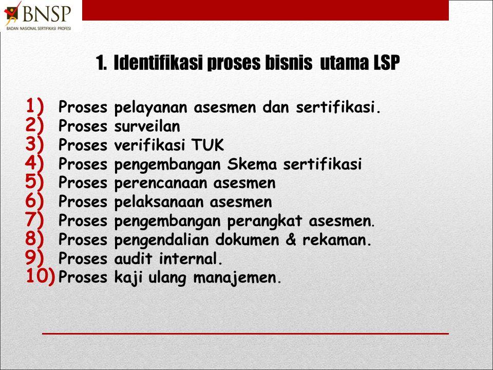 Tata Cara Menyusun SOP LSP ( Prosedur + Instruksi Kerja ) 1.Identifikasi prosedur dari proses bisnis utama LSP.