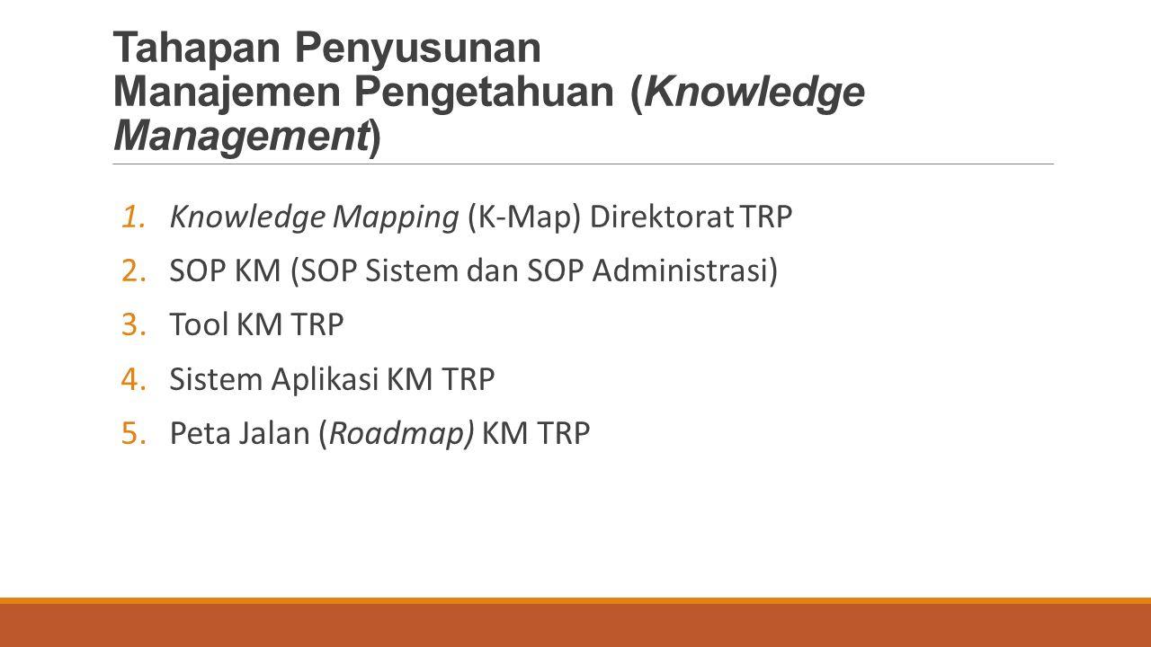 Tahapan Penyusunan Manajemen Pengetahuan (Knowledge Management) 1.Knowledge Mapping (K-Map) Direktorat TRP 2.SOP KM (SOP Sistem dan SOP Administrasi) 3.Tool KM TRP 4.Sistem Aplikasi KM TRP 5.Peta Jalan (Roadmap) KM TRP