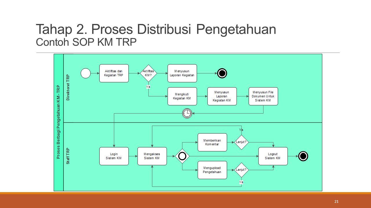 Tahap 2. Proses Distribusi Pengetahuan Contoh SOP KM TRP 21
