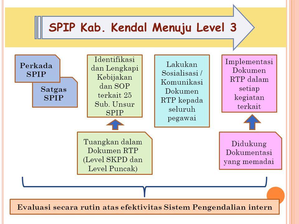 Satgas SPIP Perkada SPIP Identifikasi dan Lengkapi Kebijakan dan SOP terkait 25 Sub.