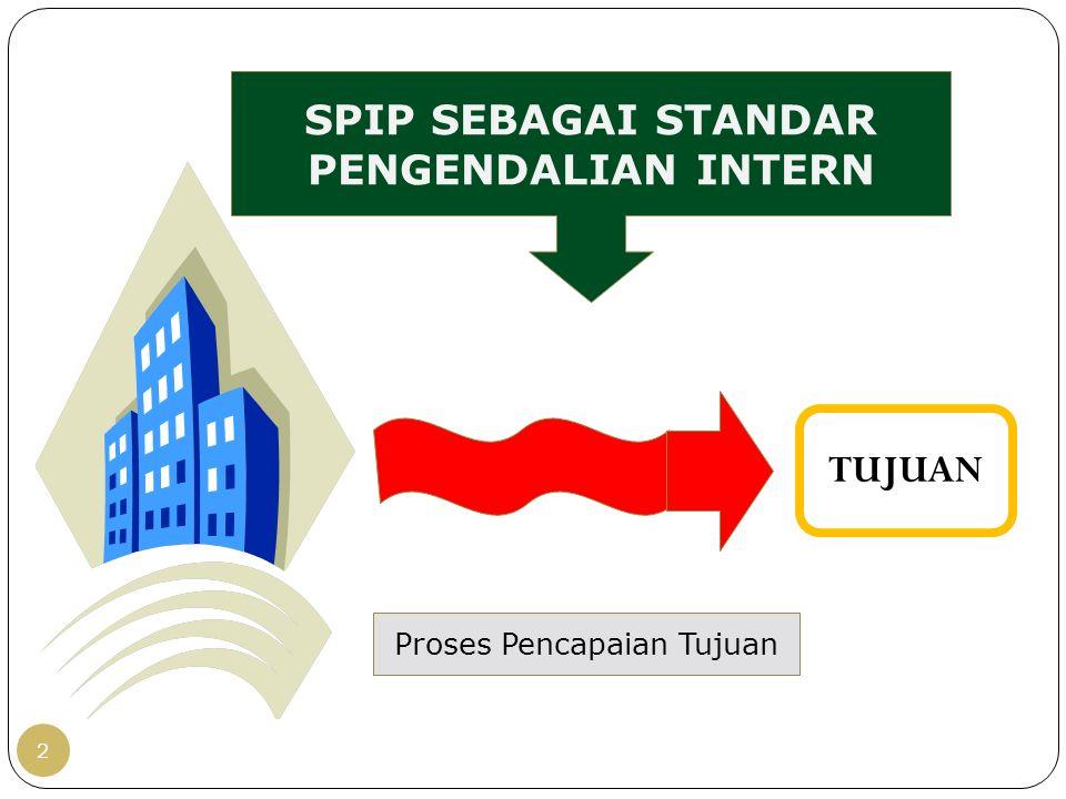 TUJUAN SPIP SEBAGAI STANDAR PENGENDALIAN INTERN 2 Proses Pencapaian Tujuan