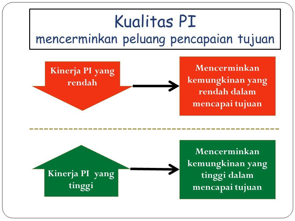 Kualitas PI mencerminkan peluang pencapaian tujuan Kinerja PI yang rendah Mencerminkan kemungkinan yang rendah dalam mencapai tujuan Kinerja PI yang tinggi Mencerminkan kemungkinan yang tinggi dalam mencapai tujuan
