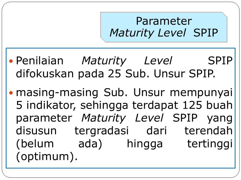 Penilaian Maturity Level SPIP difokuskan pada 25 Sub.