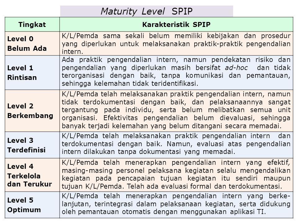 Maturity Level SPIP TingkatKarakteristik SPIP Level 0 Belum Ada K/L/Pemda sama sekali belum memiliki kebijakan dan prosedur yang diperlukan untuk melaksanakan praktik-praktik pengendalian intern.