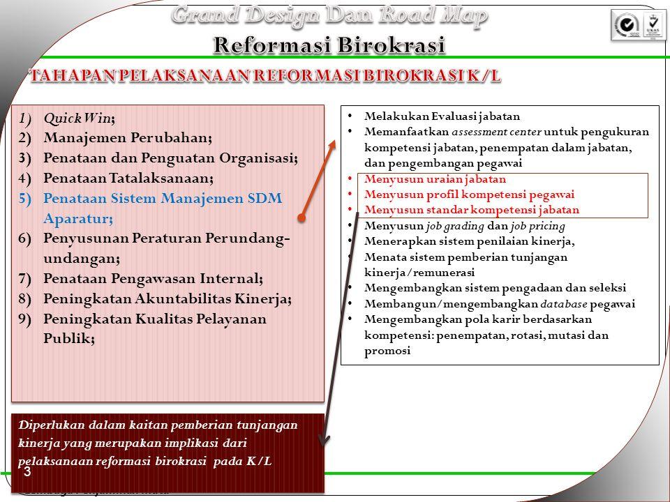 Lembaga Penjaminan Mutu 1)Quick Win; 2)Manajemen Perubahan; 3)Penataan dan Penguatan Organisasi; 4)Penataan Tatalaksanaan; 5)Penataan Sistem Manajemen