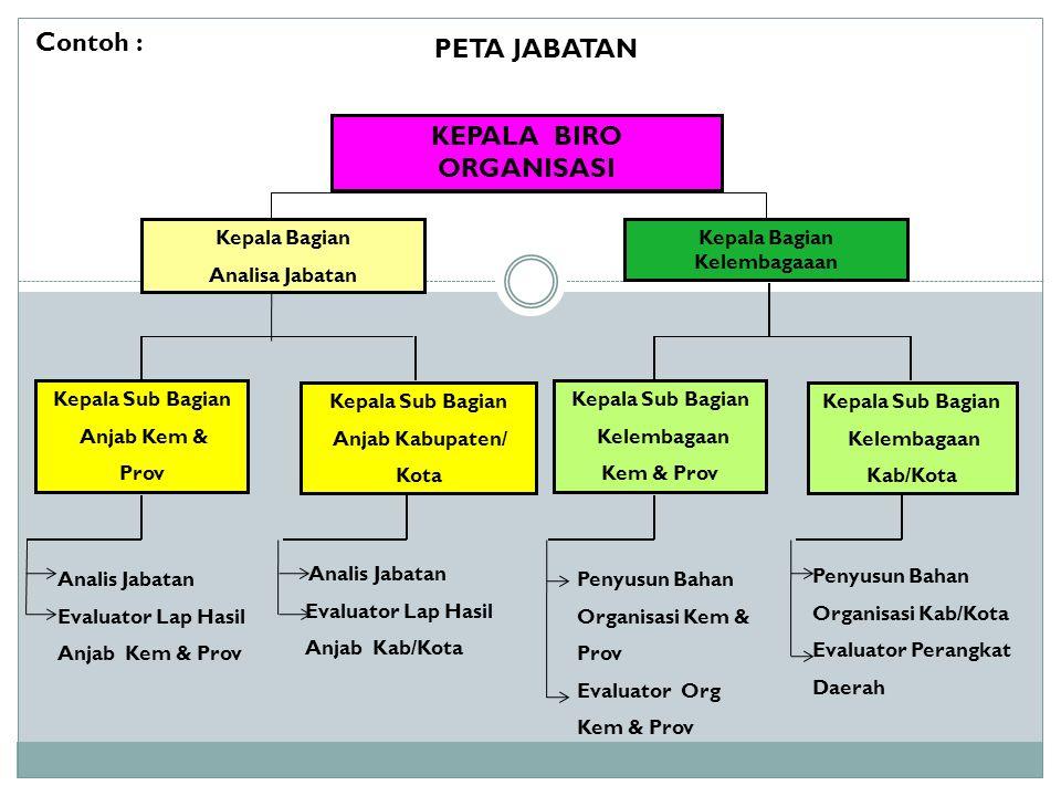 KEPALA BIRO ORGANISASI Kepala Bagian Analisa Jabatan Kepala Bagian Kelembagaaan Kepala Sub Bagian Anjab Kem & Prov Kepala Sub Bagian Anjab Kabupaten/