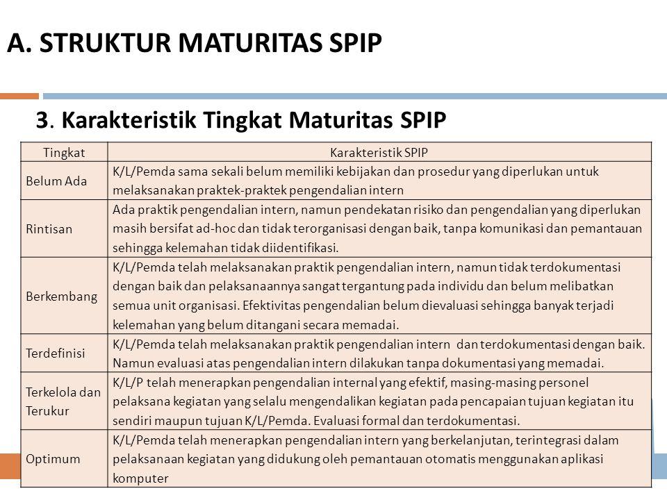 3. Karakteristik Tingkat Maturitas SPIP TingkatKarakteristik SPIP Belum Ada K/L/Pemda sama sekali belum memiliki kebijakan dan prosedur yang diperluka