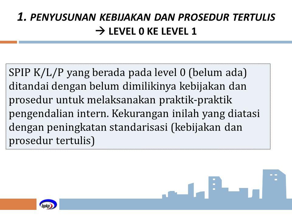 1. PENYUSUNAN KEBIJAKAN DAN PROSEDUR TERTULIS  LEVEL 0 KE LEVEL 1 SPIP K/L/P yang berada pada level 0 (belum ada) ditandai dengan belum dimilikinya k