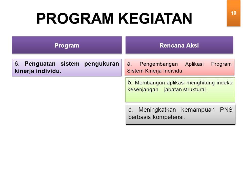 6. Penguatan sistem pengukuran kinerja individu. PROGRAM KEGIATAN a.