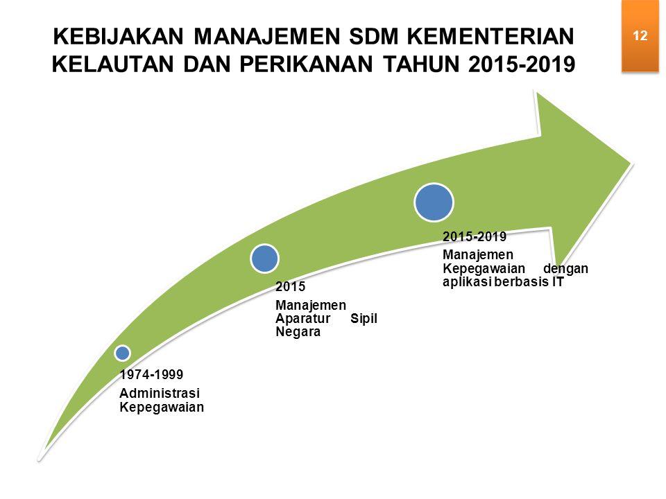 1974-1999 Administrasi Kepegawaian 2015 Manajemen Aparatur Sipil Negara 2015-2019 Manajemen Kepegawaian dengan aplikasi berbasis IT KEBIJAKAN MANAJEMEN SDM KEMENTERIAN KELAUTAN DAN PERIKANAN TAHUN 2015-2019 12