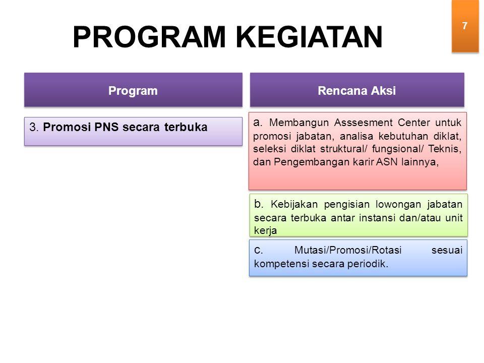 3. Promosi PNS secara terbuka PROGRAM KEGIATAN a.