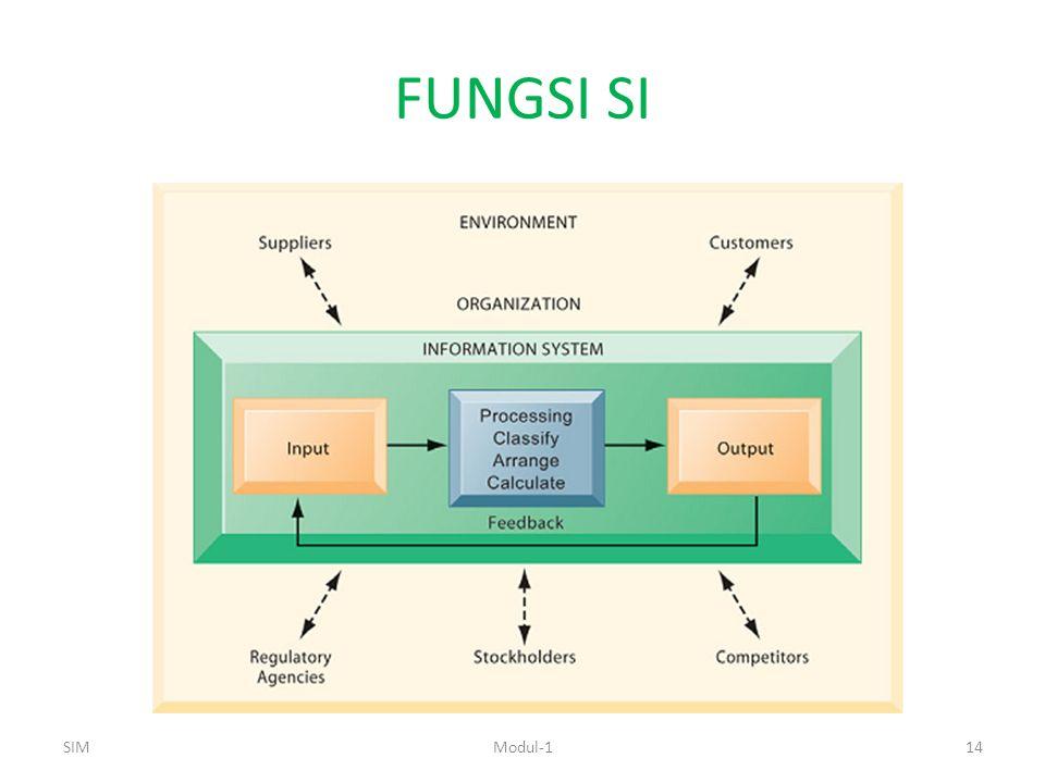 FUNGSI SI SIMModul-114
