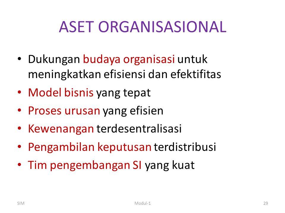 ASET ORGANISASIONAL Dukungan budaya organisasi untuk meningkatkan efisiensi dan efektifitas Model bisnis yang tepat Proses urusan yang efisien Kewenan