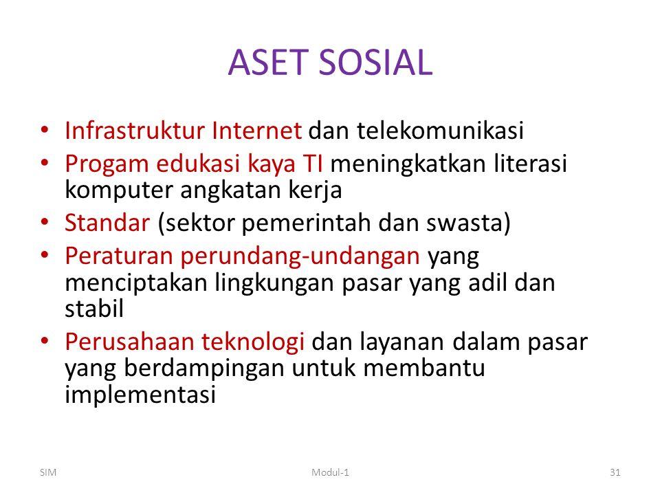 ASET SOSIAL Infrastruktur Internet dan telekomunikasi Progam edukasi kaya TI meningkatkan literasi komputer angkatan kerja Standar (sektor pemerintah