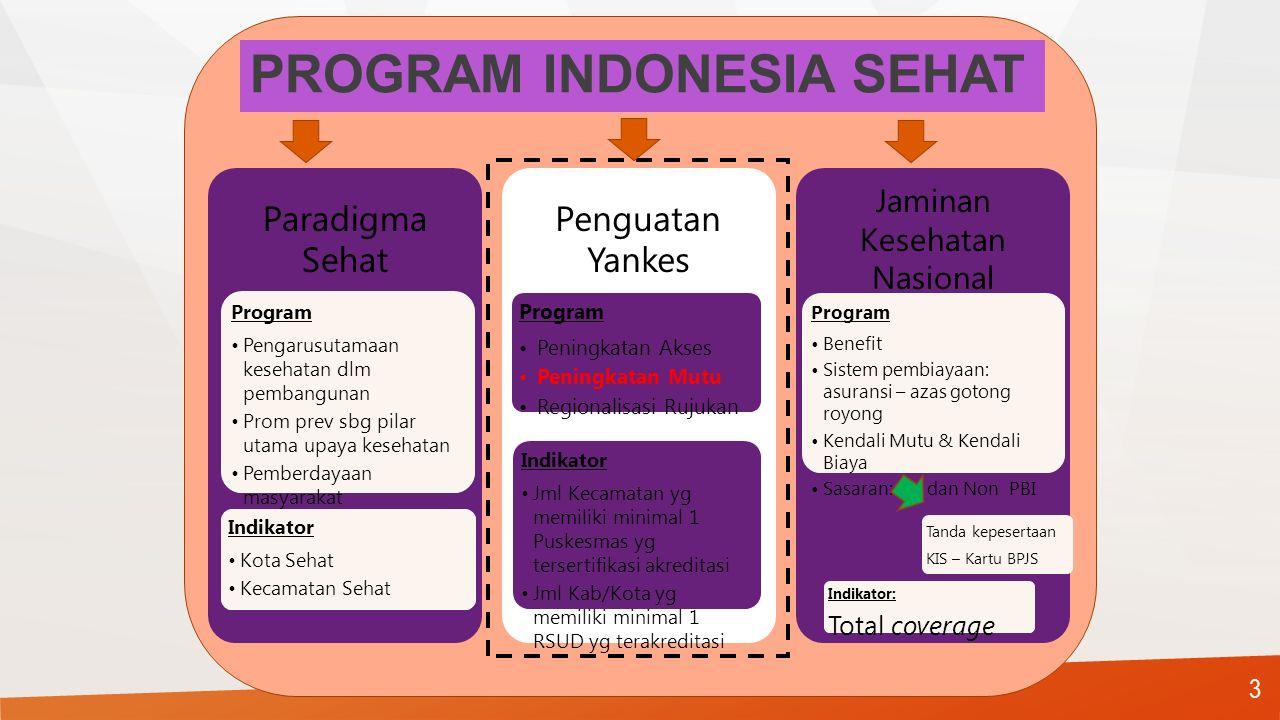 ARAH PEMBANGUNAN KESEHATAN RPJMN I 2005 -2009 Bangkes diarahkan untuk meningkatkan akses dan mutu yankes Akses masyarakat thp yankes yang berkualitas telah lebih berkembang dan meningkat Akses masyarakat terhadap yankes yang berkualitas telah mulai mantap Kes masyarakat thp yankes yang berkualitas telah menjangkau dan merata di seluruh wilayah Indonesia PROGRAM INDONESIA SEHAT PROGRAM INDONESIA SEHAT RPJMN II 2010-2014 RPJMN III 2015 -2019 RPJMN IV 2020 -2025 KURATIF- REHABILITATIF PROMOTIF - PREVENTIF 2 Perlaksanaan upaya kesehatan kuratif dan rehabilitatif serta upaya prevensi dan promosi kesehatan dilaksanakan secara terpadu, menyeluruh, dan berkesinambungan 2
