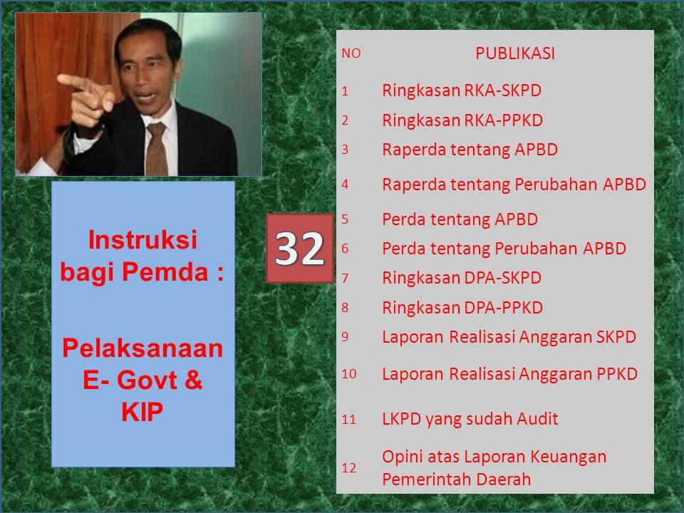Instruksi bagi Pemda : Pelaksanaan E- Govt & KIP NO PUBLIKASI 1 Ringkasan RKA-SKPD 2 Ringkasan RKA-PPKD 3 Raperda tentang APBD 4 Raperda tentang Perubahan APBD 5 Perda tentang APBD 6 Perda tentang Perubahan APBD 7 Ringkasan DPA-SKPD 8 Ringkasan DPA-PPKD 9 Laporan Realisasi Anggaran SKPD 10 Laporan Realisasi Anggaran PPKD 11 LKPD yang sudah Audit 12 Opini atas Laporan Keuangan Pemerintah Daerah