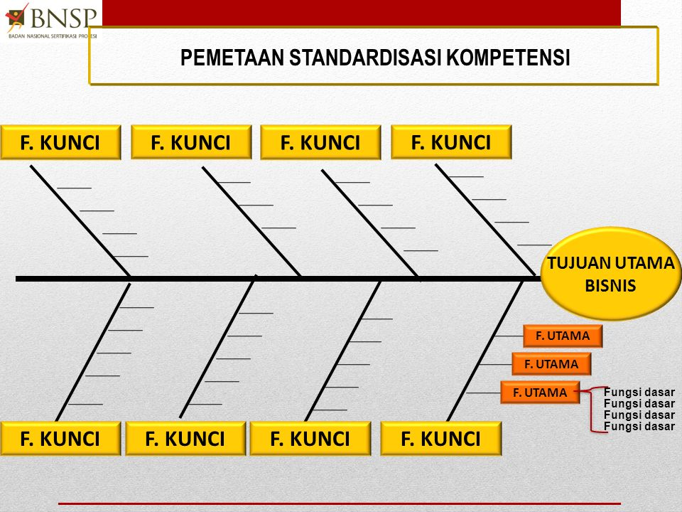 13 TUJUAN BISNIS (Bisnisn Purpose) AREA FUNGSI KUNCI (key function area) FUNGSI UTAMA (major functions) FUNGSI DASAR (basic function) ELEMEN KUK BATAS