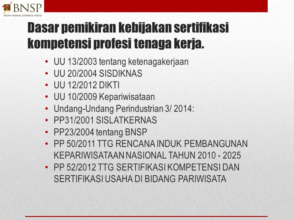 AGENDA 1.Identifikasi SISDIKNAS dan Penjaminan Mutu Pendidikan 2.Identifikasi Standar Kompetensi 3.Identifikasi KKNI 4.Memastikan Strategi dan Paket p