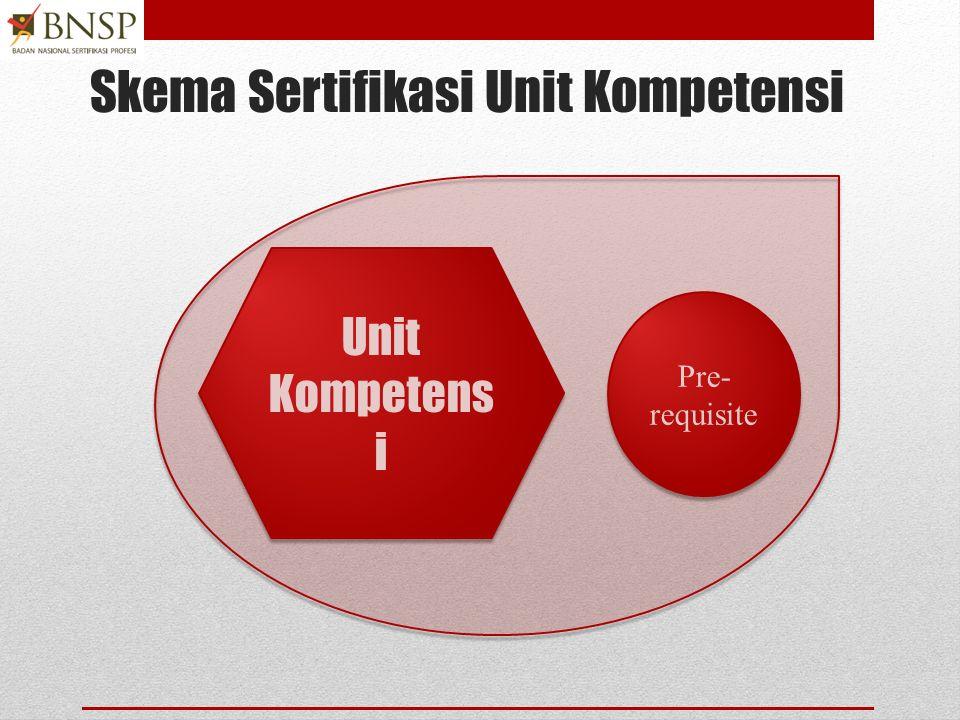 Skema sertifikasi Klaster/paket SKKNI 2 SKKNI 3 SKKNI 5 SKKNI 4 + Pre- requisites SKKNI 6 Skema sertifikas i klaster
