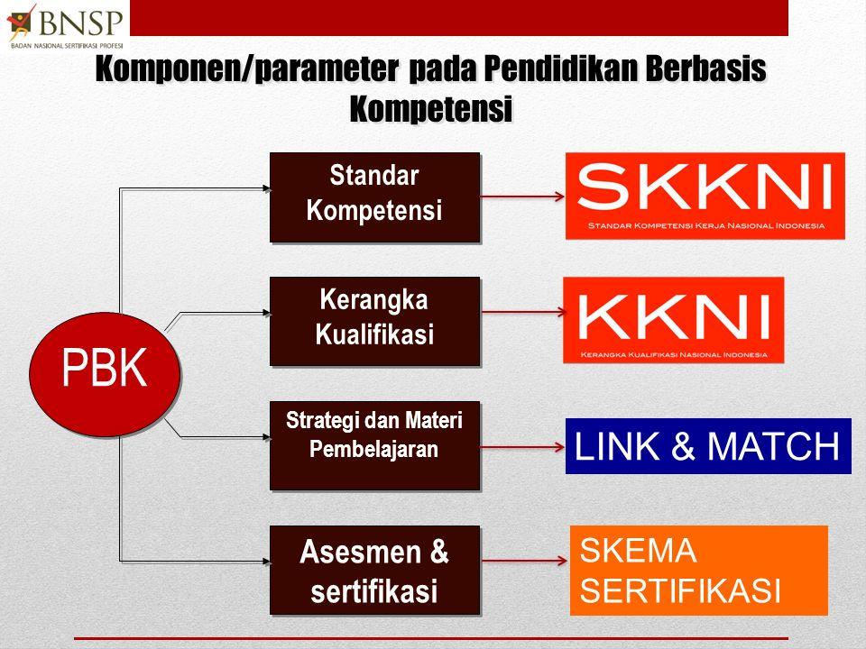 PBK Standar Kompetensi Kerangka Kualifikasi Strategi dan Materi Pembelajaran Asesmen & sertifikasi Komponen/parameter pada Pendidikan Berbasis Kompetensi LINK & MATCH SKEMA SERTIFIKASI