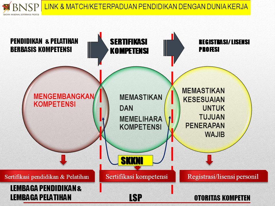 LINK & MATCH/KETERPADUAN PENDIDIKAN DENGAN DUNIA KERJA MENGEMBANGKAN KOMPETENSI MEMASTIKAN DAN MEMELIHARA KOMPETENSI MEMASTIKAN KESESUAIAN UNTUK TUJUAN PENERAPAN WAJIB SERTIFIKASI KOMPETENSI PENDIDIKAN & PELATIHAN BERBASIS KOMPETENSI REGISTRASI/ LISENSI PROFESI LEMBAGA PENDIDIKAN & LEMBAGA PELATIHAN LSP OTORITAS KOMPETEN Sertifikasi pendidikan & Pelatihan Sertifikasi kompetensi Registrasi/lisensi personil SKKNI