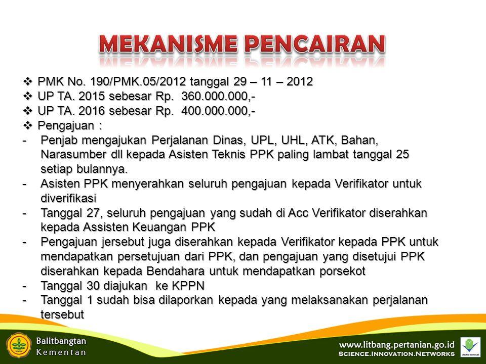  PMK No. 190/PMK.05/2012 tanggal 29 – 11 – 2012  UP TA.