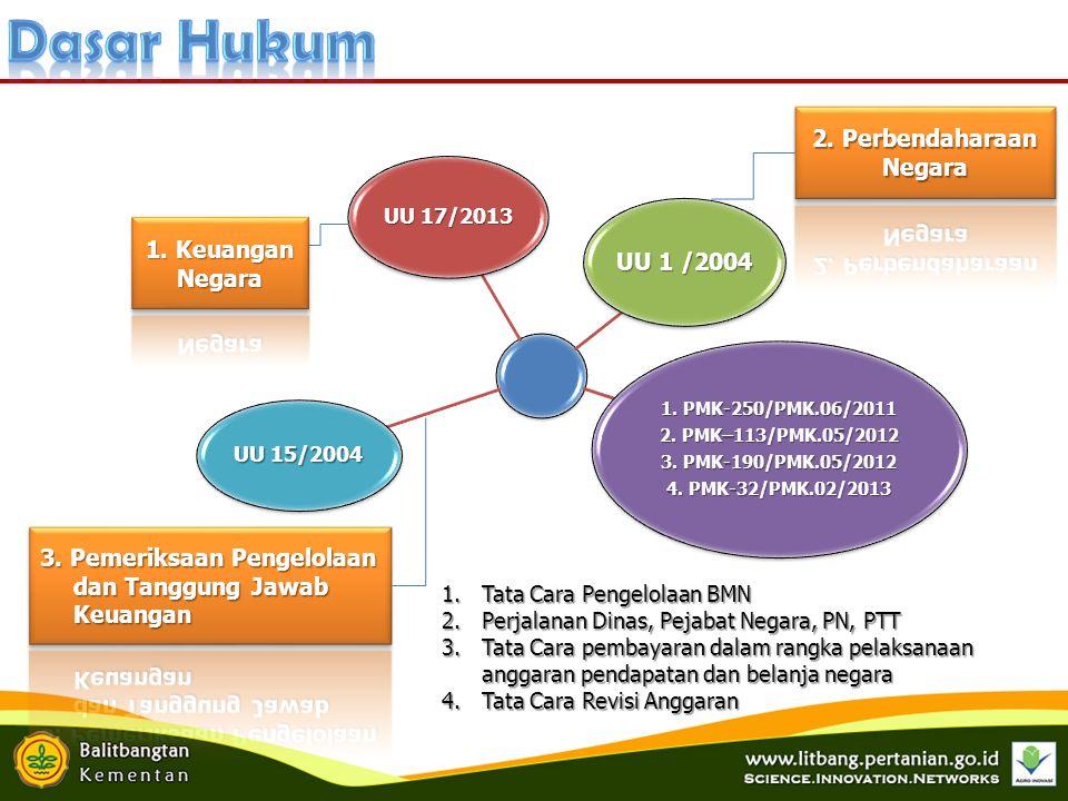 UU 17/2013 UU 1 /2004 1. PMK-250/PMK.06/2011 2. PMK–113/PMK.05/2012 3.