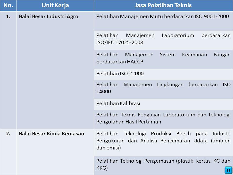 No.Unit KerjaJasa Pelatihan Teknis 1.Balai Besar Industri AgroPelatihan Manajemen Mutu berdasarkan ISO 9001-2000 Pelatihan Manajemen Laboratorium berdasarkan ISO/IEC 17025-2008 Pelatihan Manajemen Sistem Keamanan Pangan berdasarkan HACCP Pelatihan ISO 22000 Pelatihan Manajemen Lingkungan berdasarkan ISO 14000 Pelatihan Kalibrasi Pelatihan Teknis Pengujian Laboratorium dan teknologi Pengolahan Hasil Pertanian 2.Balai Besar Kimia KemasanPelatihan Teknologi Produksi Bersih pada Industri Pengukuran dan Analisa Pencemaran Udara (ambien dan emisi) Pelatihan Teknologi Pengemasan (plastik, kertas, KG dan KKG) 13