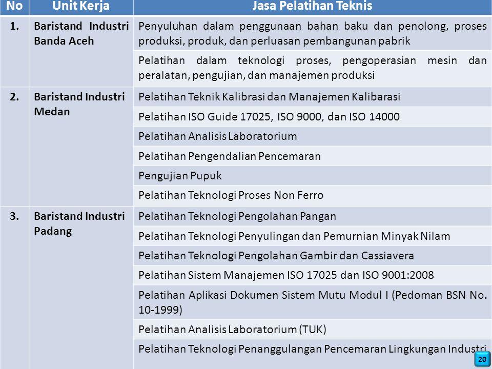 NoUnit KerjaJasa Pelatihan Teknis 1.Baristand Industri Banda Aceh Penyuluhan dalam penggunaan bahan baku dan penolong, proses produksi, produk, dan perluasan pembangunan pabrik Pelatihan dalam teknologi proses, pengoperasian mesin dan peralatan, pengujian, dan manajemen produksi 2.Baristand Industri Medan Pelatihan Teknik Kalibrasi dan Manajemen Kalibarasi Pelatihan ISO Guide 17025, ISO 9000, dan ISO 14000 Pelatihan Analisis Laboratorium Pelatihan Pengendalian Pencemaran Pengujian Pupuk Pelatihan Teknologi Proses Non Ferro 3.Baristand Industri Padang Pelatihan Teknologi Pengolahan Pangan Pelatihan Teknologi Penyulingan dan Pemurnian Minyak Nilam Pelatihan Teknologi Pengolahan Gambir dan Cassiavera Pelatihan Sistem Manajemen ISO 17025 dan ISO 9001:2008 Pelatihan Aplikasi Dokumen Sistem Mutu Modul I (Pedoman BSN No.