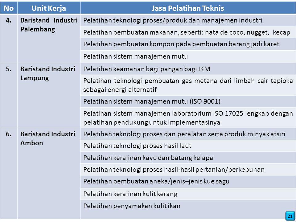 NoUnit KerjaJasa Pelatihan Teknis 4.Baristand Industri Palembang Pelatihan teknologi proses/produk dan manajemen industri Pelatihan pembuatan makanan, seperti: nata de coco, nugget, kecap Pelatihan pembuatan kompon pada pembuatan barang jadi karet Pelatihan sistem manajemen mutu 5.Baristand Industri Lampung Pelatihan keamanan bagi pangan bagi IKM Pelatihan teknologi pembuatan gas metana dari limbah cair tapioka sebagai energi alternatif Pelatihan sistem manajemen mutu (ISO 9001) Pelatihan sistem manajemen laboratorium ISO 17025 lengkap dengan pelatihan pendukung untuk implementasinya 6.Baristand Industri Ambon Pelatihan teknologi proses dan peralatan serta produk minyak atsiri Pelatihan teknologi proses hasil laut Pelatihan kerajinan kayu dan batang kelapa Pelatihan teknologi proses hasil-hasil pertanian/perkebunan Pelatihan pembuatan aneka/jenis–jenis kue sagu Pelatihan kerajinan kulit kerang Pelatihan penyamakan kulit ikan 21
