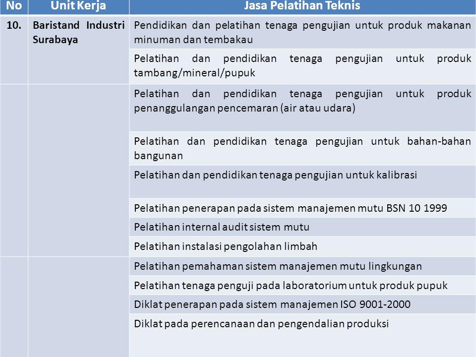 NoUnit KerjaJasa Pelatihan Teknis 10.Baristand Industri Surabaya Pendidikan dan pelatihan tenaga pengujian untuk produk makanan minuman dan tembakau Pelatihan dan pendidikan tenaga pengujian untuk produk tambang/mineral/pupuk Pelatihan dan pendidikan tenaga pengujian untuk produk penanggulangan pencemaran (air atau udara) Pelatihan dan pendidikan tenaga pengujian untuk bahan-bahan bangunan Pelatihan dan pendidikan tenaga pengujian untuk kalibrasi Pelatihan penerapan pada sistem manajemen mutu BSN 10 1999 Pelatihan internal audit sistem mutu Pelatihan instalasi pengolahan limbah Pelatihan pemahaman sistem manajemen mutu lingkungan Pelatihan tenaga penguji pada laboratorium untuk produk pupuk Diklat penerapan pada sistem manajemen ISO 9001-2000 Diklat pada perencanaan dan pengendalian produksi 23