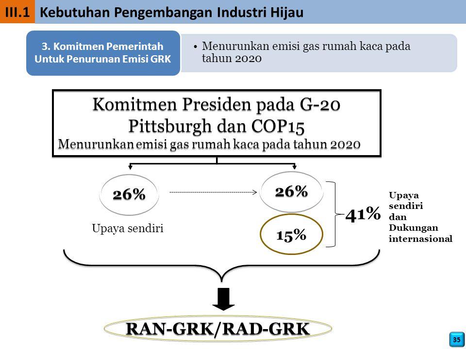 Komitmen Presiden pada G-20 Pittsburgh dan COP15 Menurunkan emisi gas rumah kaca pada tahun 2020 Komitmen Presiden pada G-20 Pittsburgh dan COP15 Menurunkan emisi gas rumah kaca pada tahun 2020 26% 15% Upaya sendiri dan Dukungan internasional RAN-GRK/RAD-GRK 26% 41% III.1 Kebutuhan Pengembangan Industri Hijau 35 Menurunkan emisi gas rumah kaca pada tahun 2020 3.