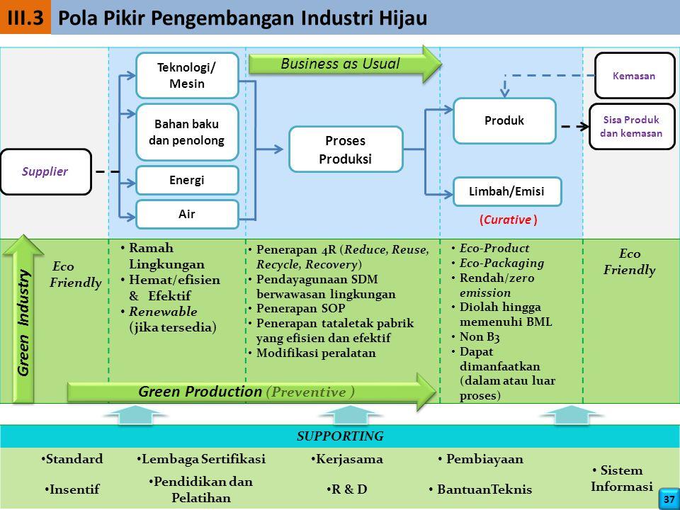 SUPPORTING Standard Lembaga Sertifikasi Kerjasama Pembiayaan Sistem Informasi Insentif Pendidikan dan Pelatihan R & D BantuanTeknis Green Production (Preventive ) Green Industry Eco Friendly Ramah Lingkungan Hemat/efisien & Efektif Renewable (jika tersedia) Penerapan 4R (Reduce, Reuse, Recycle, Recovery) Pendayagunaan SDM berwawasan lingkungan Penerapan SOP Penerapan tataletak pabrik yang efisien dan efektif Modifikasi peralatan Eco-Product Eco-Packaging Rendah/zero emission Diolah hingga memenuhi BML Non B3 Dapat dimanfaatkan (dalam atau luar proses) Eco Friendly Supplier Energi Bahan baku dan penolong Teknologi/ Mesin Proses Produksi Produk Limbah/Emisi Sisa Produk dan kemasan Kemasan Air Business as Usual (Curative ) III.3 Pola Pikir Pengembangan Industri Hijau 37