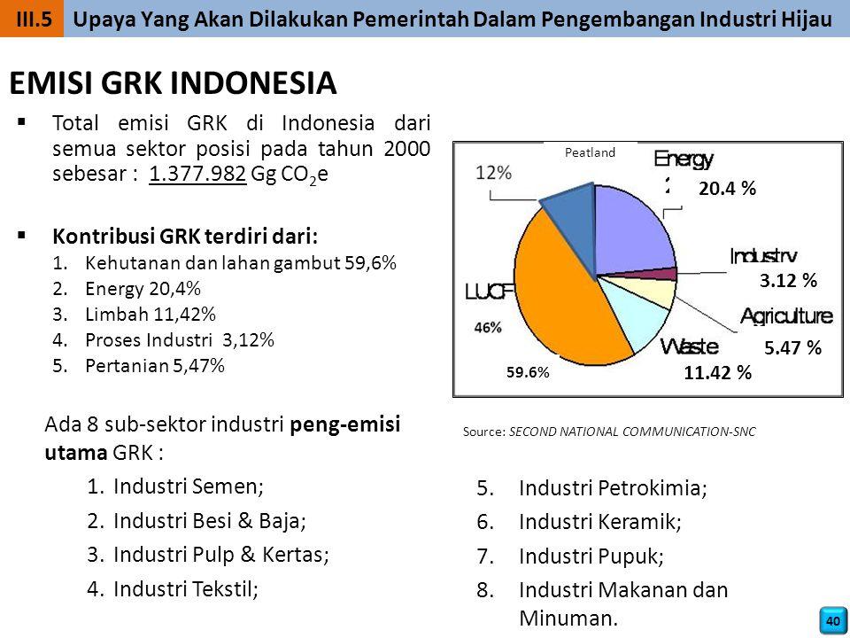  Total emisi GRK di Indonesia dari semua sektor posisi pada tahun 2000 sebesar : 1.377.982 Gg CO 2 e  Kontribusi GRK terdiri dari: 1.Kehutanan dan lahan gambut 59,6% 2.Energy 20,4% 3.Limbah 11,42% 4.Proses Industri 3,12% 5.Pertanian 5,47% Source: SECOND NATIONAL COMMUNICATION-SNC Peatland 20.4 % 3.12 % 5.47 % 11.42 % 59.6% EMISI GRK INDONESIA Ada 8 sub-sektor industri peng-emisi utama GRK : 1.Industri Semen; 2.Industri Besi & Baja; 3.Industri Pulp & Kertas; 4.Industri Tekstil; 5.Industri Petrokimia; 6.Industri Keramik; 7.Industri Pupuk; 8.Industri Makanan dan Minuman.