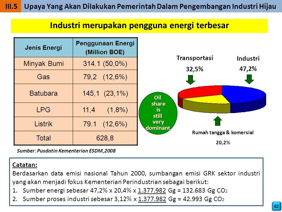 Jenis Energi Penggunaan Energi (Million BOE) Minyak Bumi314.1 (50,0%) Gas79,2 (12,6%) Batubara145,1 (23,1%) LPG11,4 (1,8%) Listrik79.1 (12,6%) Total628,8 Transportasi 32,5% Industri 47,2% Rumah tangga & komersial 20,2% Sumber: Pusdatin Kementerian ESDM,2008 Industri merupakan pengguna energi terbesar Oil share share is isstill very verydominant Catatan: Berdasarkan data emisi nasional Tahun 2000, sumbangan emisi GRK sektor industri yang akan menjadi fokus Kementerian Perindustrian sebagai berikut: 1.Sumber energi sebesar 47,2% x 20,4% x 1.377.982 Gg = 132.683 Gg CO 2 2.Sumber proses industri sebesar 3,12% x 1.377.982 Gg = 42.993 Gg CO 2 42 III.5 Upaya Yang Akan Dilakukan Pemerintah Dalam Pengembangan Industri Hijau