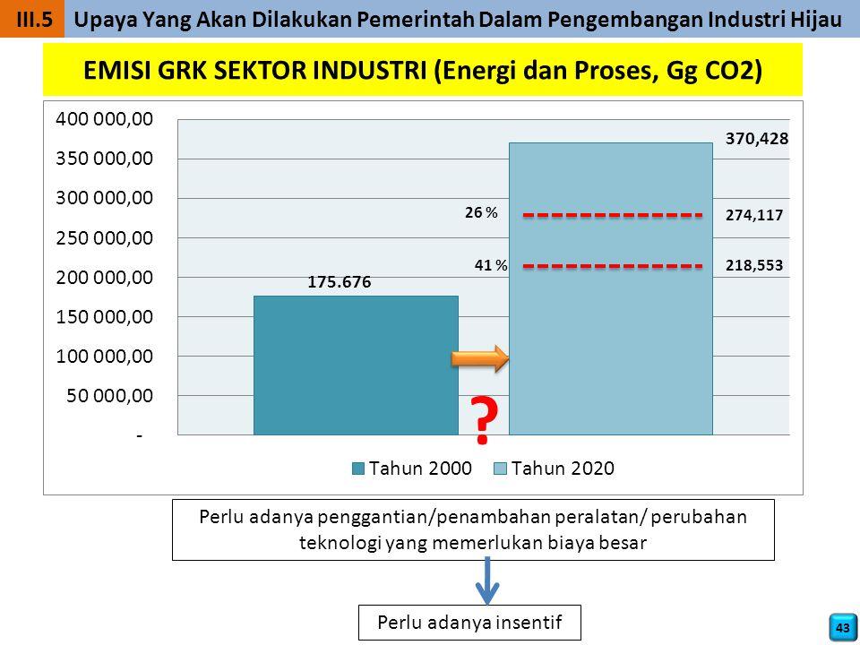 EMISI GRK SEKTOR INDUSTRI (Energi dan Proses, Gg CO2) Perlu adanya penggantian/penambahan peralatan/ perubahan teknologi yang memerlukan biaya besar Perlu adanya insentif .