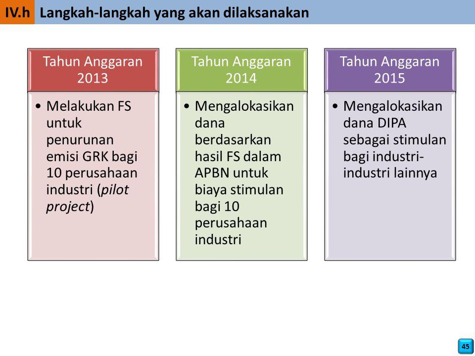 45 IV.h Langkah-langkah yang akan dilaksanakan Tahun Anggaran 2013 Melakukan FS untuk penurunan emisi GRK bagi 10 perusahaan industri (pilot project) Tahun Anggaran 2014 Mengalokasikan dana berdasarkan hasil FS dalam APBN untuk biaya stimulan bagi 10 perusahaan industri Tahun Anggaran 2015 Mengalokasikan dana DIPA sebagai stimulan bagi industri- industri lainnya