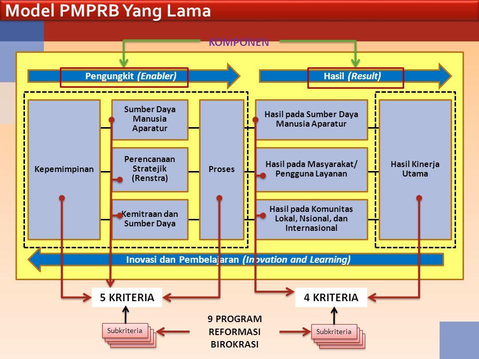 Kepemimpinan Sumber Daya Manusia Aparatur Proses Hasil pada Sumber Daya Manusia Aparatur Hasil pada Masyarakat/ Pengguna Layanan Hasil pada Komunitas Lokal, Nsional, dan Internasional Hasil Kinerja Utama Inovasi dan Pembelajaran (Inovation and Learning) Perencanaan Stratejik (Renstra) Kemitraan dan Sumber Daya Model PMPRB Yang Lama Pengungkit (Enabler)Hasil (Result) KOMPONEN 5 KRITERIA4 KRITERIA Subkriteria 9 PROGRAM REFORMASI BIROKRASI