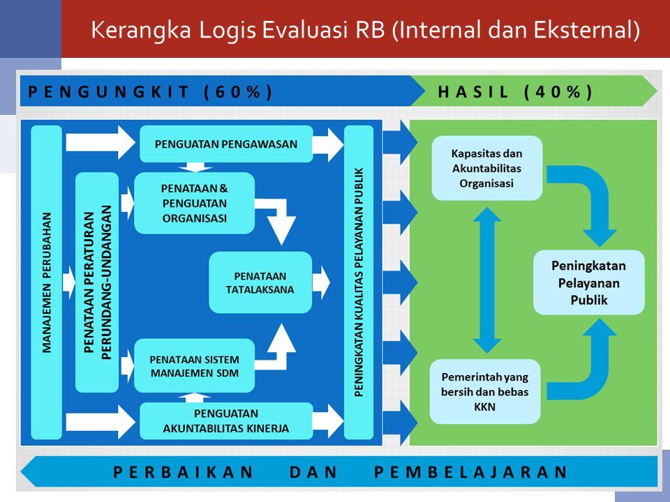 Kerangka Logis Evaluasi RB (Internal dan Eksternal)