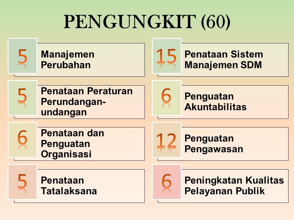 PENGUNGKIT (60) Manajemen Perubahan Penataan Sistem Manajemen SDM Penataan Peraturan Perundangan- undangan Penguatan Akuntabilitas Penataan dan Penguatan Organisasi Penguatan Pengawasan Penataan Tatalaksana Peningkatan Kualitas Pelayanan Publik