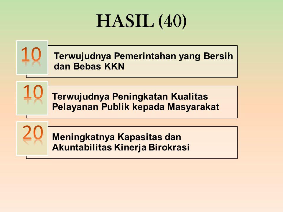 HASIL (40) Terwujudnya Pemerintahan yang Bersih dan Bebas KKN Terwujudnya Peningkatan Kualitas Pelayanan Publik kepada Masyarakat Meningkatnya Kapasitas dan Akuntabilitas Kinerja Birokrasi
