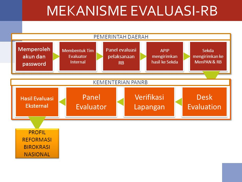 MEKANISME EVALUASI-RB Memperoleh akun dan password Membentuk Tim Evaluator Internal Panel evaluasi pelaksanaan RB APIP mengirimkan hasil ke Sekda Sekda mengirimkan ke MenPAN & RB Hasil Evaluasi Eksternal Panel Evaluator Verifikasi Lapangan Desk Evaluation PROFIL REFORMASI BIROKRASI NASIONAL PEMERINTAH DAERAH KEMENTERIAN PANRB