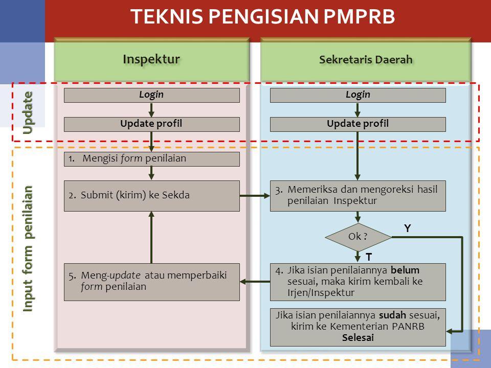 TEKNIS PENGISIAN PMPRB Inspektur Sekretaris Daerah Login Update profil 1.